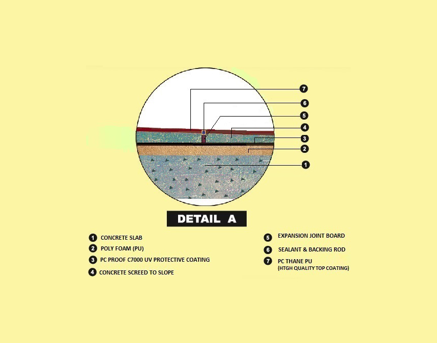 Water Proofing and Thermal Insulation3