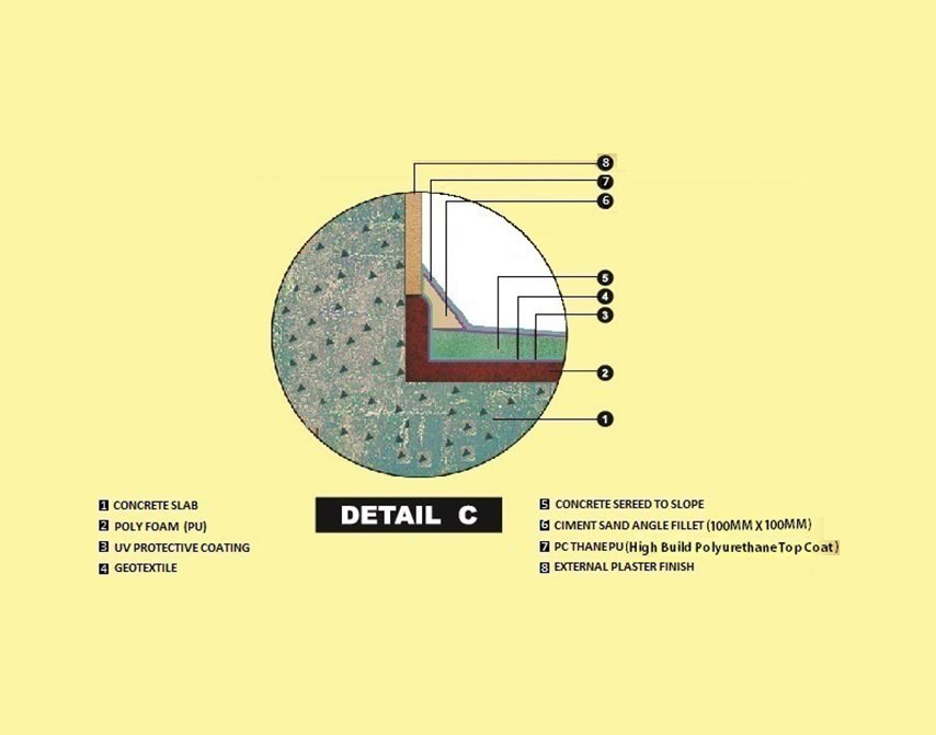 Water Proofing and Thermal Insulation5