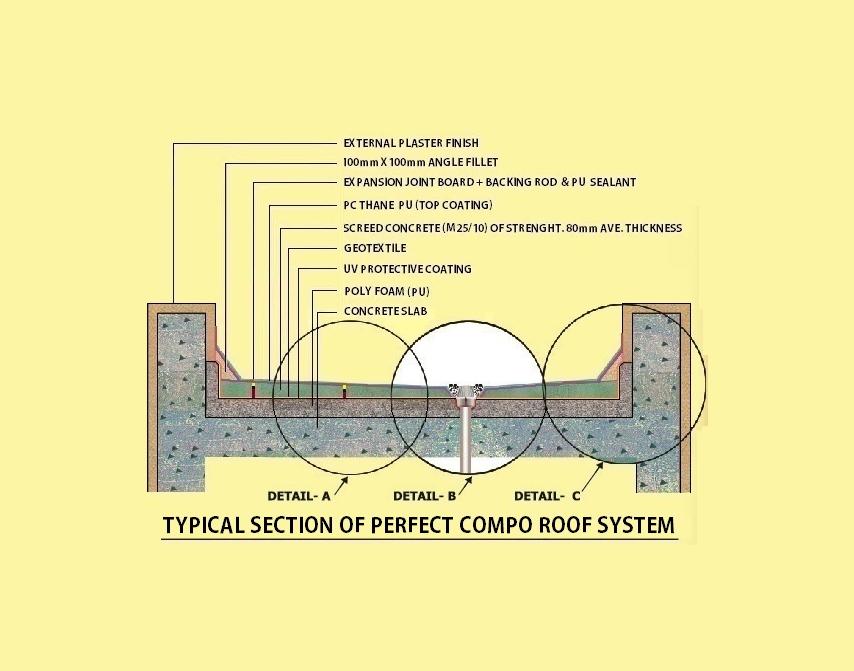 Water Proofing and Thermal Insulation6